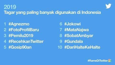 10 topik Twitter terpopuler 2019 di Indonesia, Agnezmo urutan teratas
